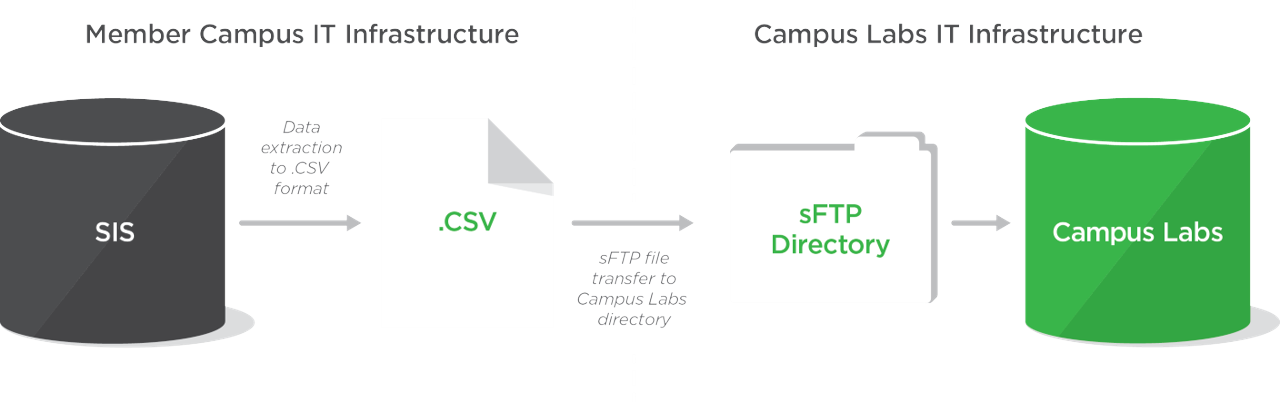 campus labs provides a file server that can act as a temporary storage  location for data files that institutions wish to securely transfer to  campus labs